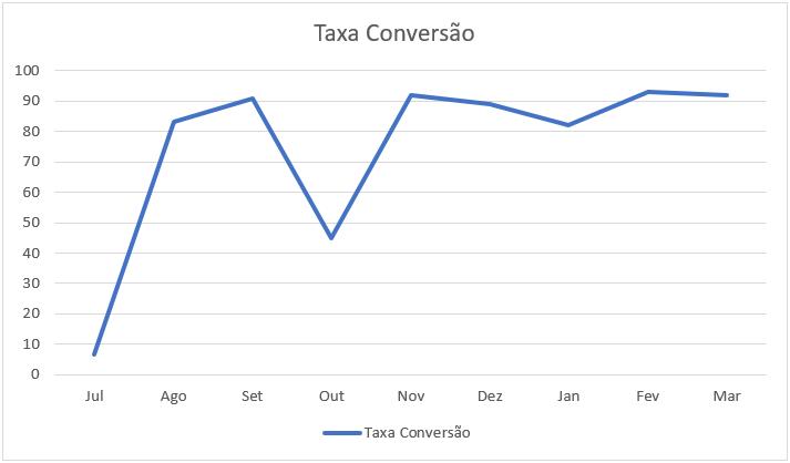 Gráfico Boxtop do Brasil
